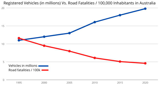 Car safety graph Registered Vehicles Vs. Road Fatalities 100,000 Inhabitants in Australia