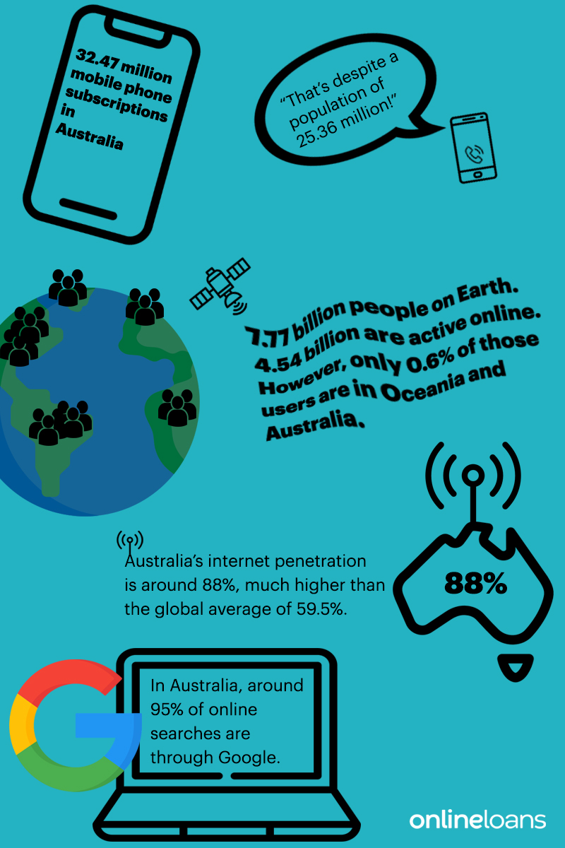 internet facts OL